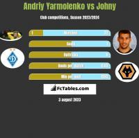 Andrij Jarmołenko vs Johny h2h player stats
