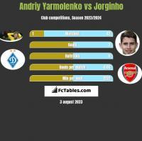 Andrij Jarmołenko vs Jorginho h2h player stats