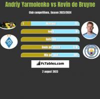 Andriy Yarmolenko vs Kevin de Bruyne h2h player stats