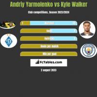 Andriy Yarmolenko vs Kyle Walker h2h player stats