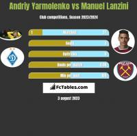 Andriy Yarmolenko vs Manuel Lanzini h2h player stats