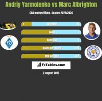 Andriy Yarmolenko vs Marc Albrighton h2h player stats