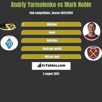 Andriy Yarmolenko vs Mark Noble h2h player stats