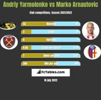 Andriy Yarmolenko vs Marko Arnautovic h2h player stats