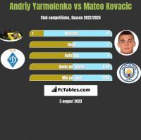Andrij Jarmołenko vs Mateo Kovacic h2h player stats