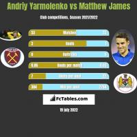 Andriy Yarmolenko vs Matthew James h2h player stats