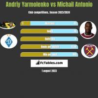 Andriy Yarmolenko vs Michail Antonio h2h player stats