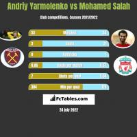 Andriy Yarmolenko vs Mohamed Salah h2h player stats