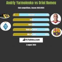 Andriy Yarmolenko vs Oriol Romeu h2h player stats