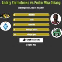 Andriy Yarmolenko vs Pedro Mba Obiang h2h player stats