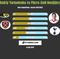 Andriy Yarmolenko vs Pierre-Emil Hoejbjerg h2h player stats