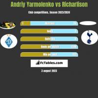 Andriy Yarmolenko vs Richarlison h2h player stats