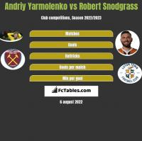 Andrij Jarmołenko vs Robert Snodgrass h2h player stats