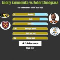 Andriy Yarmolenko vs Robert Snodgrass h2h player stats