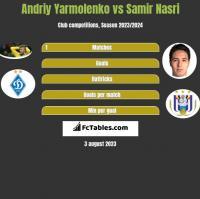 Andriy Yarmolenko vs Samir Nasri h2h player stats