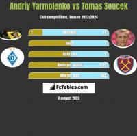 Andriy Yarmolenko vs Tomas Soucek h2h player stats