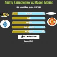 Andrij Jarmołenko vs Mason Mount h2h player stats