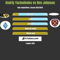 Andriy Yarmolenko vs Ben Johnson h2h player stats