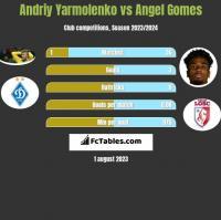 Andriy Yarmolenko vs Angel Gomes h2h player stats