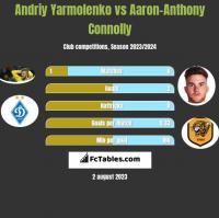 Andrij Jarmołenko vs Aaron-Anthony Connolly h2h player stats