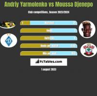Andriy Yarmolenko vs Moussa Djenepo h2h player stats