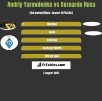 Andrij Jarmołenko vs Bernardo Rusa h2h player stats