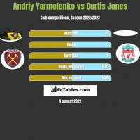 Andrij Jarmołenko vs Curtis Jones h2h player stats