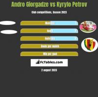 Andro Giorgadze vs Kyryło Petrow h2h player stats