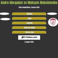 Andro Giorgadze vs Maksym Maksimenko h2h player stats