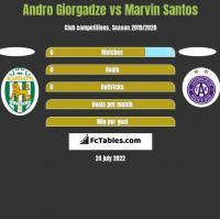 Andro Giorgadze vs Marvin Santos h2h player stats
