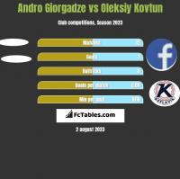 Andro Giorgadze vs Oleksiy Kovtun h2h player stats