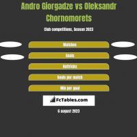 Andro Giorgadze vs Oleksandr Chornomorets h2h player stats