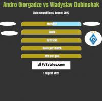 Andro Giorgadze vs Vladyslav Dubinchak h2h player stats