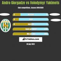 Andro Giorgadze vs Volodymyr Yakimets h2h player stats