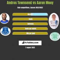 Andros Townsend vs Aaron Mooy h2h player stats