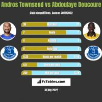 Andros Townsend vs Abdoulaye Doucoure h2h player stats