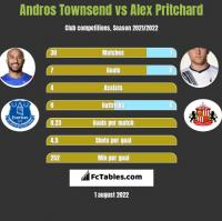 Andros Townsend vs Alex Pritchard h2h player stats