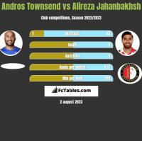 Andros Townsend vs Alireza Jahanbakhsh h2h player stats