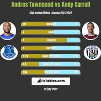 Andros Townsend vs Andy Carroll h2h player stats