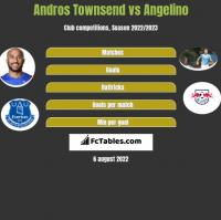 Andros Townsend vs Angelino h2h player stats