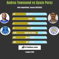 Andros Townsend vs Ayoze Perez h2h player stats