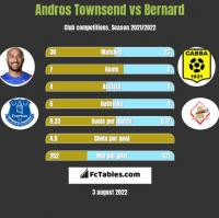 Andros Townsend vs Bernard h2h player stats