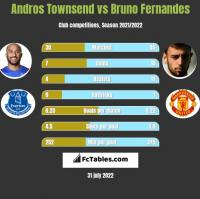 Andros Townsend vs Bruno Fernandes h2h player stats