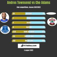 Andros Townsend vs Che Adams h2h player stats