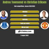 Andros Townsend vs Christian Eriksen h2h player stats