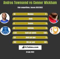 Andros Townsend vs Connor Wickham h2h player stats