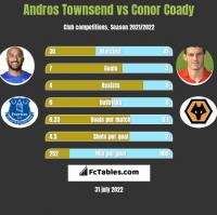 Andros Townsend vs Conor Coady h2h player stats