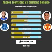 Andros Townsend vs Cristiano Ronaldo h2h player stats