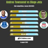 Andros Townsend vs Diogo Jota h2h player stats