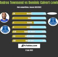 Andros Townsend vs Dominic Calvert-Lewin h2h player stats